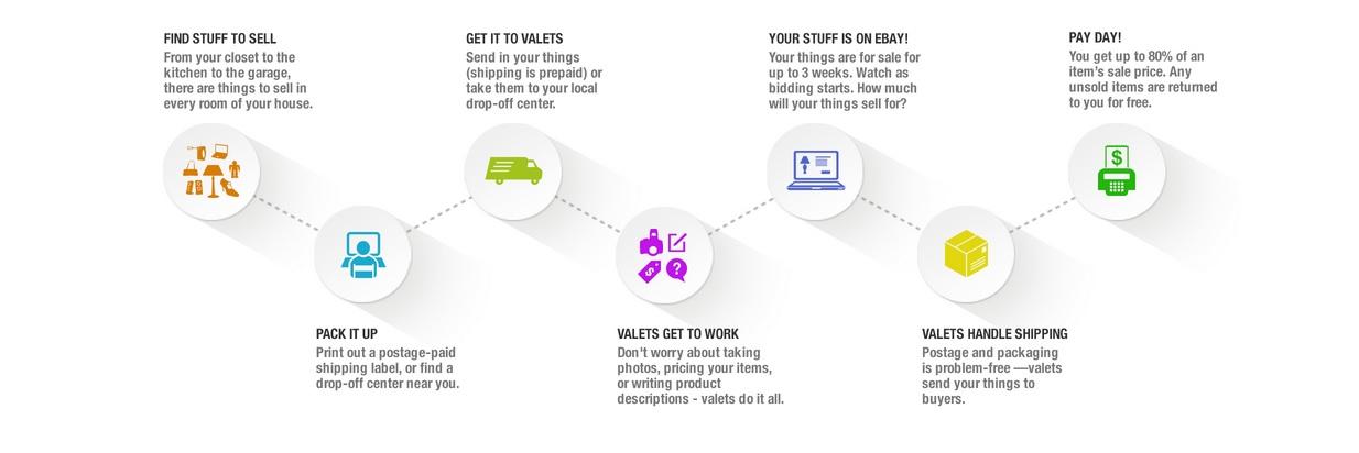 ebayvalet-kako radi